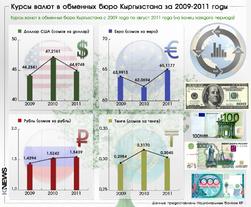 Курсы валют в обменных бюро Кыргызстана за 2009-2011 годы