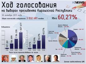 Президентские выборы-2011