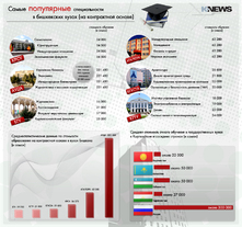 Самые популярные специальности в бишкекских вузах