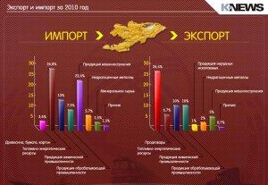 Экспорт и импорт за 2010 год
