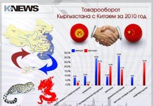Товарооборот Кыргызстана с Китаем за 2010 год