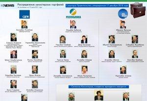 Распределение министерских портфелей