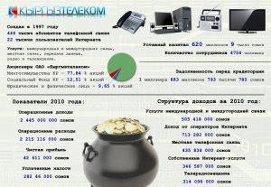 Показатели ОАО «Кыргызтелеком»