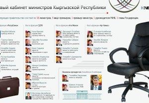 Новый кабинет министров Кыргызской Республики