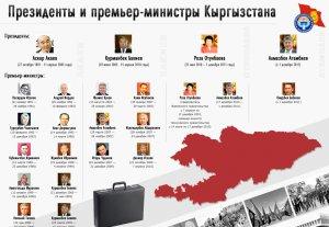 Президенты и премьер-министры Кыргызстана с 1991 по 2012 годы
