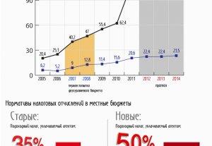 Двухуровневый бюджет Кыргызстана в 2012-2014 годах