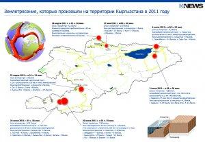Землетрясения, которые произошли на территории Кыргызстана в 2011 году