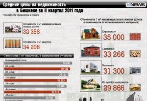 Средние цены на недвижимость в Бишкеке