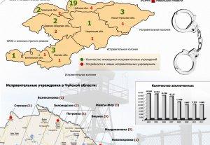 Тюрьмы, колонии, СИЗО Кыргызстана
