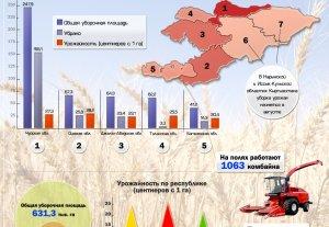 Урожай зерновых культур в областях Кыргызстана