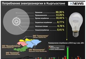 Потребление электроэнергии в Кыргызстане