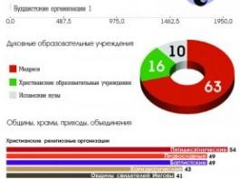 Религиозные организации Кыргызстана
