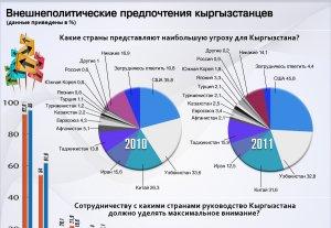 Внешнеполитические предпочтения кыргызстанцев
