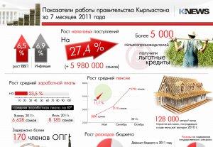 Результаты работы правительства за 7 месяцев 2011 года