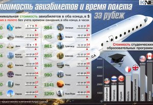 Стоимость авиабилетов и время полета за рубеж