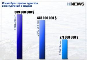 В этом году Иссык-Куль посетят до 2-х миллионов туристов