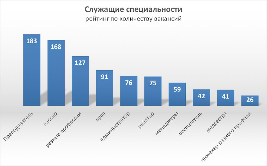 Рейтинг профессии учитель в россии 2016 таблица