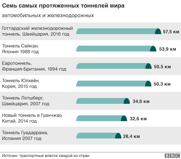 160601080449_worlds_longest_tunnels_624gr_russian