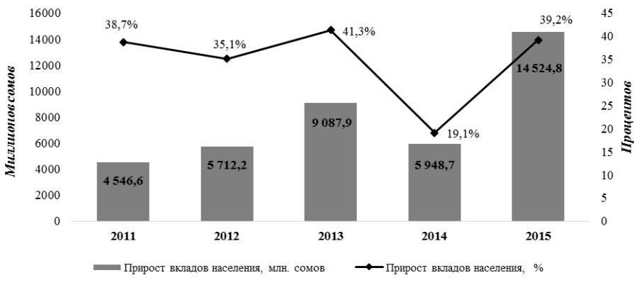 Прирост вкладов населения в 2011-2015гг. (к предыдущему году). Источник: Нацстатком КР