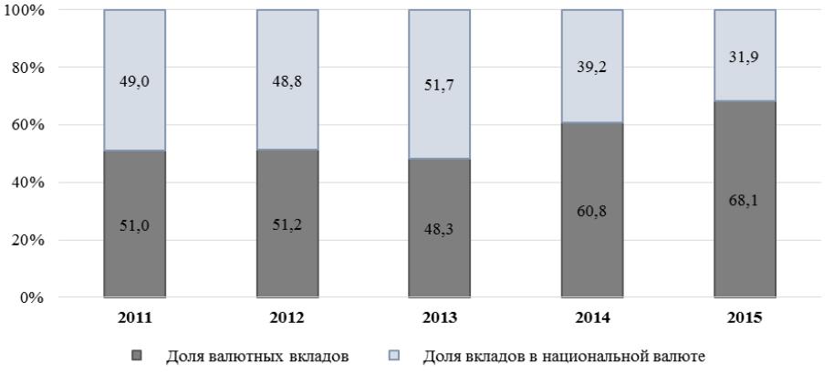 Структура вкладов населения в 2011-2015гг. Источник: Нацстатком КР