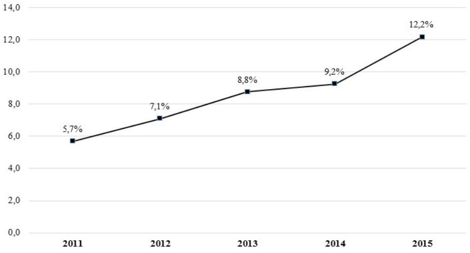 Уровень вкладов населения относительно ВВП республики (процентов). Источник: Нацстатком КР