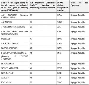 Список кыргызских компаний, оказавшихся под «черным списком» Европы