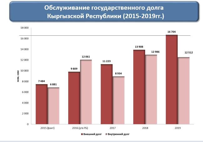 Государственный долг Кыргызстана составил млрд