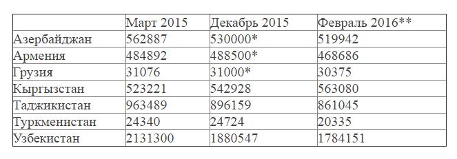число граждан некоторых стран СНГ и Грузии в РФ в марте 2015-февраль 216, данные на 12 февраля