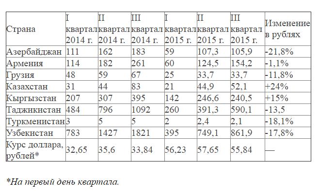 статистика денежных переводов в некоторые страны СНГ и Грузию в 2014-2015гг млн долл