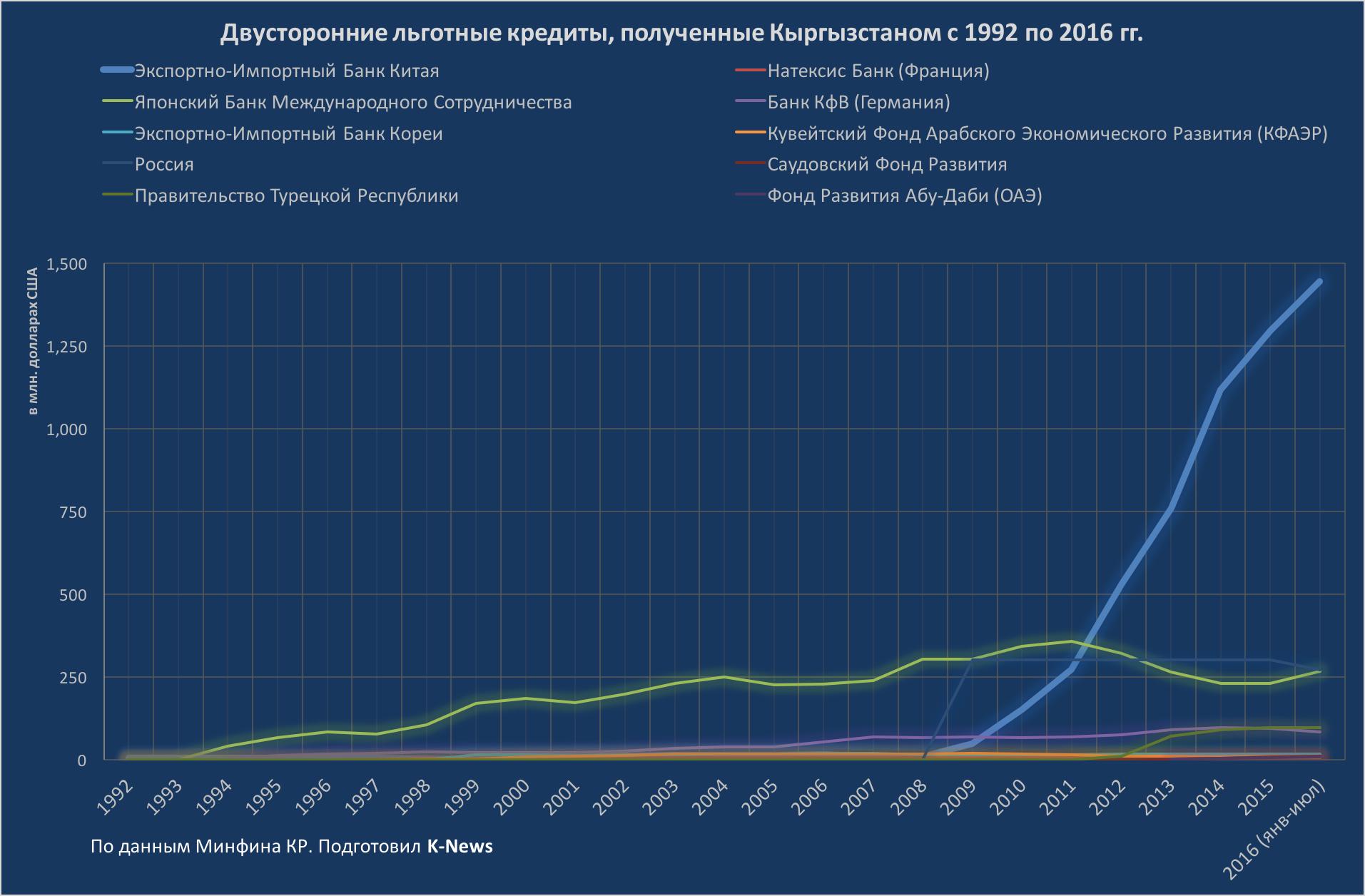 Государственный внешний долг 1992-2016 Двусторонние льготные кредиты