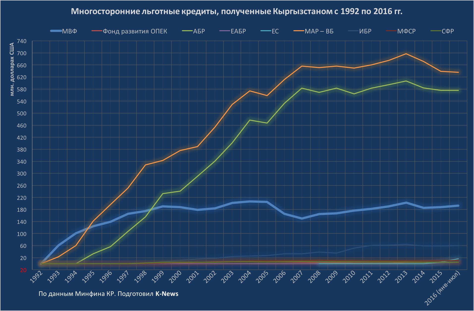 Государственный внешний долг 1992-2016 Многосторонние льготные кредиты