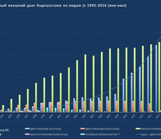 Внешний долг Кыргызстана: сколько должны и что изменилось (графика)