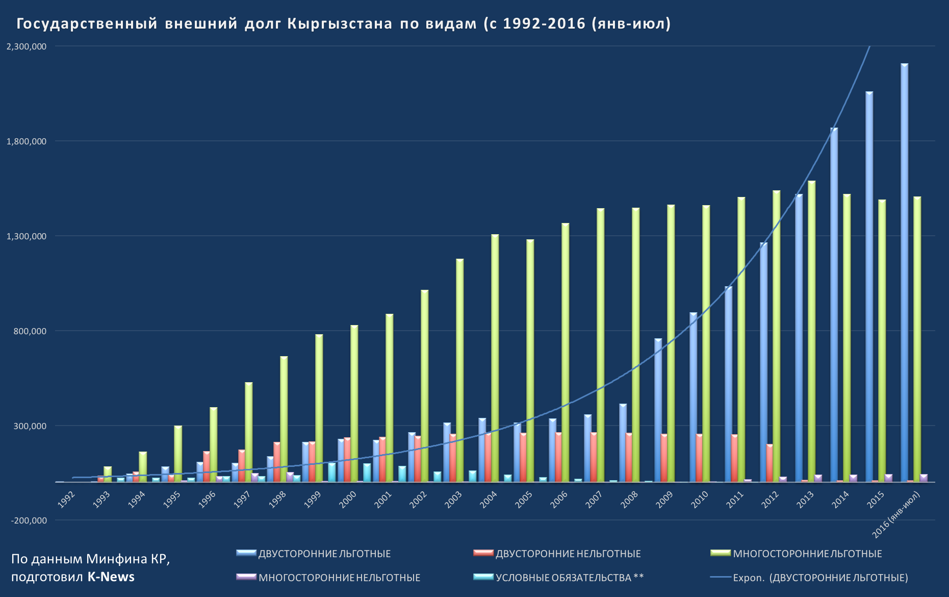 Государственный внешний долг 1992-2016 по видам
