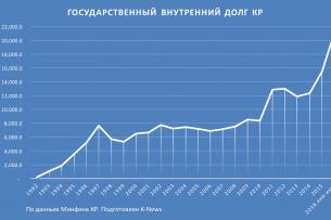 Внутренний долг Кыргызстана увеличился в 2,5 раза за последние 6 лет (графика)