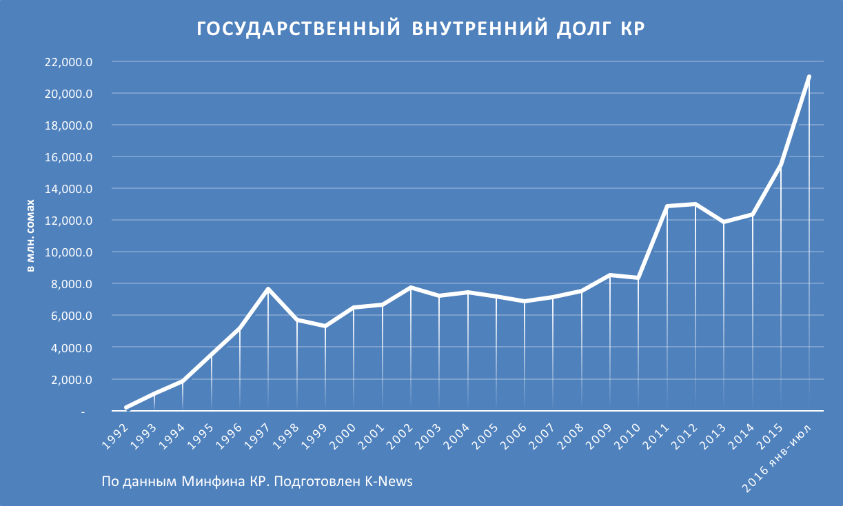 Государственный внутренний долг Кыргызстана