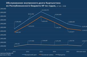 Кыргызстан за 6 лет потратил 74 млрд сомов на обслуживание госдолга (графика)