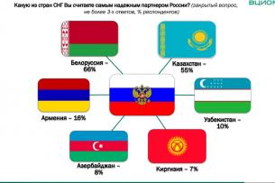 Кыргызстан занял 6-е место в рейтинге успешных стран СНГ