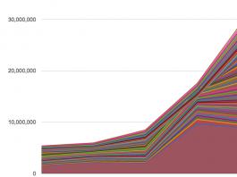 Население Кыргызстана удвоилось за полвека (графика)