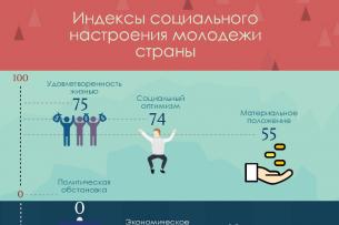 Опрос: Кыргызская молодежь высоко оценивает удовлетворенность своей жизнью