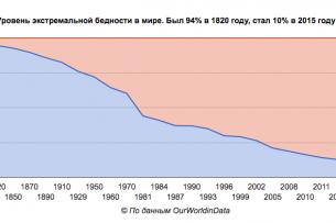 Уровень экстремальной бедности в мире за 200 лет в одной графике
