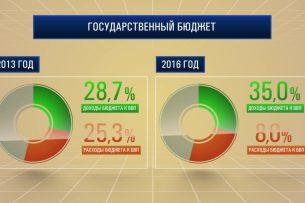 Видеографика: Госрасходы в Кыргызстане выросли в 2,3 раза с 2009 года