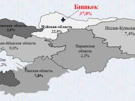 Портрет преступника в цифрах в Кыргызстане
