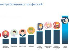 Кто нужен работодателям Бишкека: рейтинг самых востребованных специальностей