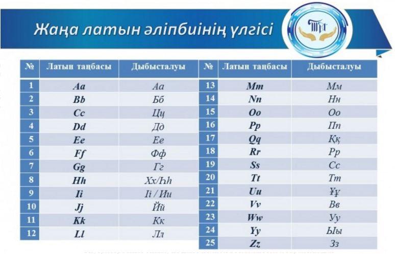 Новый алфавит казахского языка из25 букв представили впарламенте Казахстана