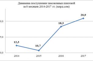 За 8 месяцев в Кыргызстане собрано более 20 млрд сомов таможенных платежей