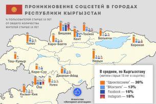На выборах президента Кыргызстана выиграет тот, кто будет лучше агитировать через интернет