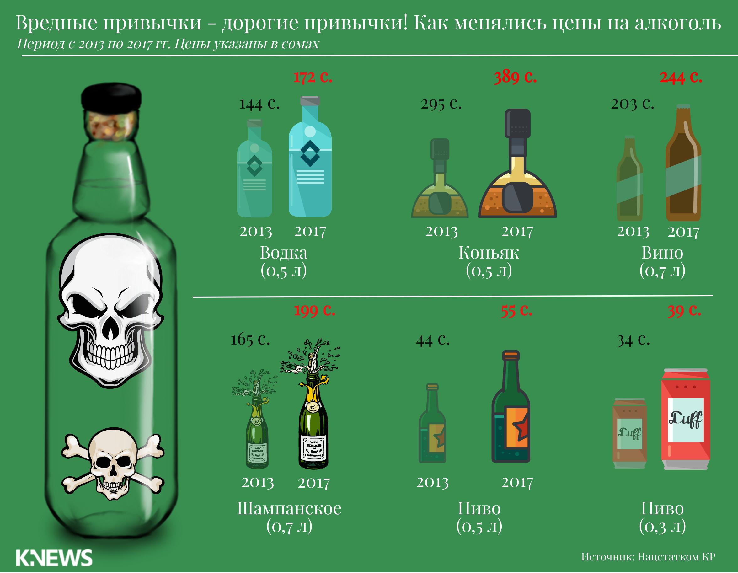 Вредные привычки алкоголь доклад 2333