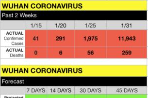 Искусственный интеллект предсказал 2,5 млрд зараженных коронавирусом