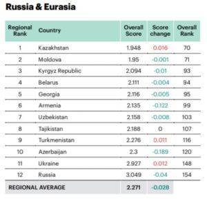 В глобальном рейтинге миролюбия Кыргызстан занимает 93-е место из 163