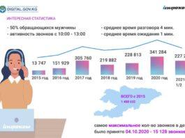 За первое полугодие около 200 тысяч кыргызстанцев получили консультацию в колл-центре «119»